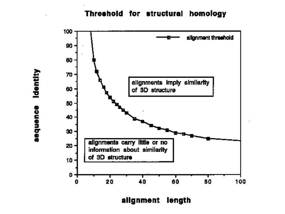 Figure 2. Homology threshold for structurally reliable alignments as a function of alignment length [free after 2].